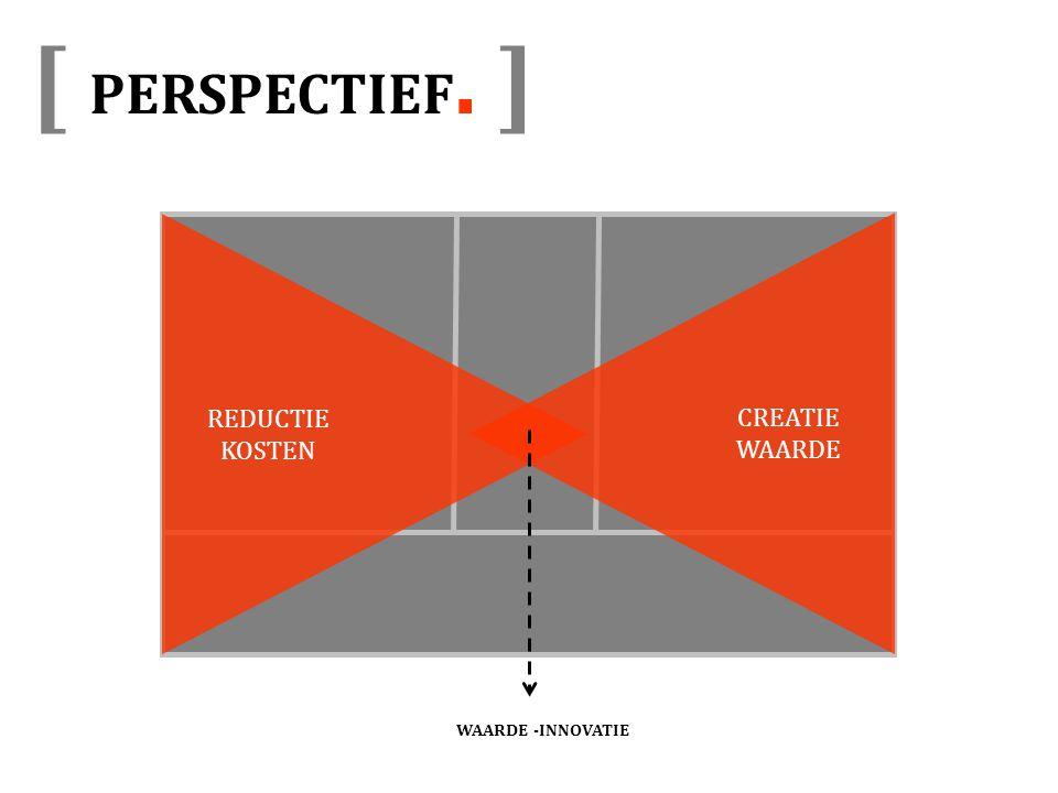 [ PERSPECTIEF. ] REDUCTIE KOSTEN CREATIE WAARDE WAARDE -INNOVATIE